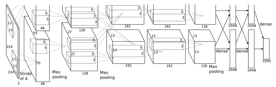 The AlexNet convolutional neural network architecture