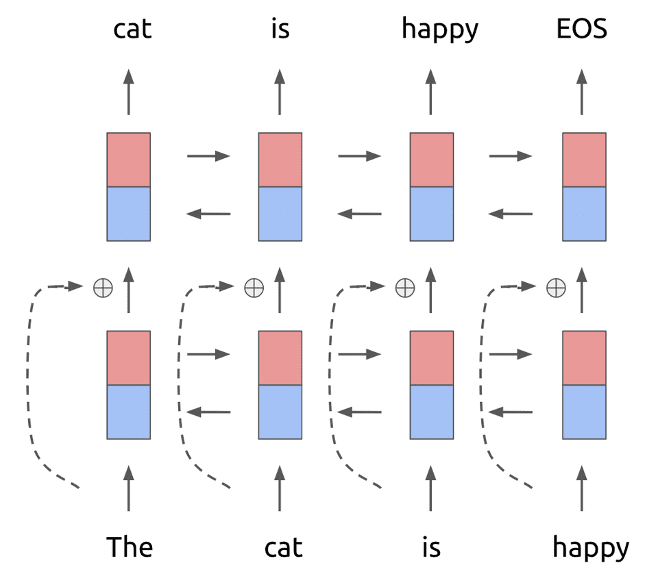 Bidirectional LSTM language model with residual connections for ELMO paper