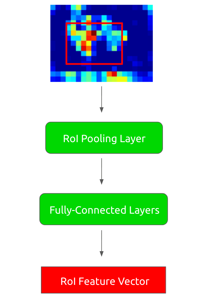 Convolutional feature map through RoI pooling layer and fully-connected layers