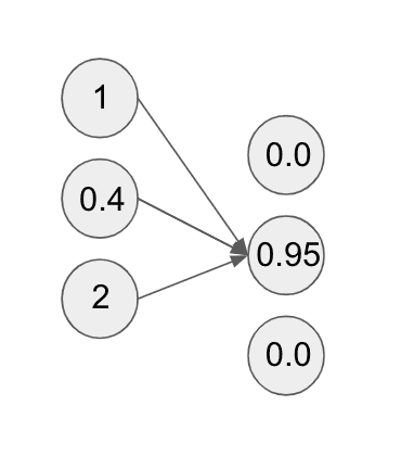 Neural network with dropout applied diagram