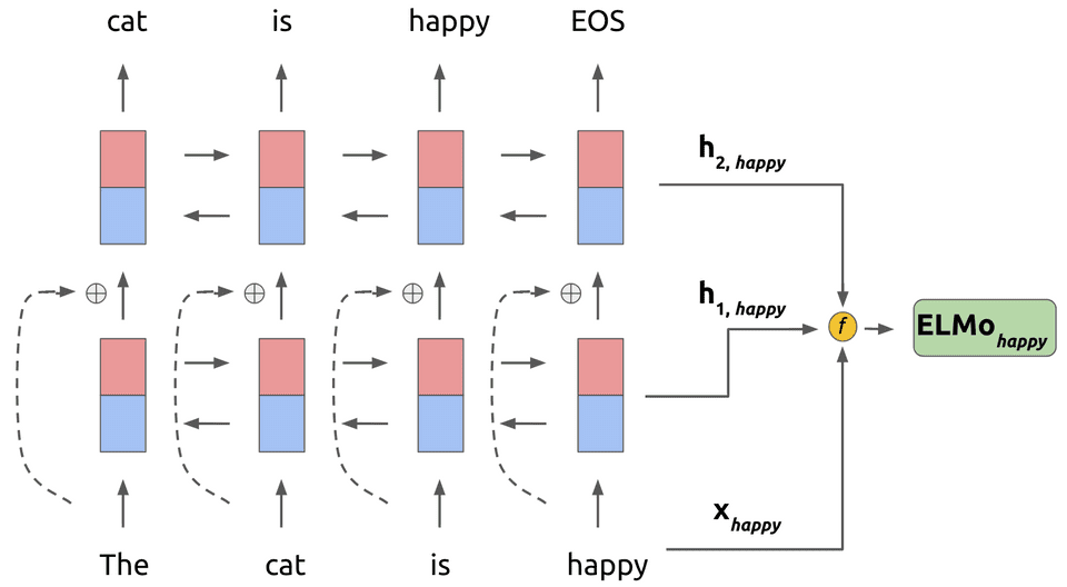 Elmo task representation which is a weighted combination of the hidden layers and token representation