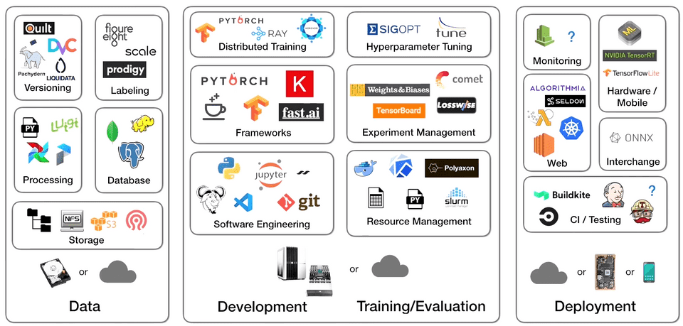 overview of all machine learning tools