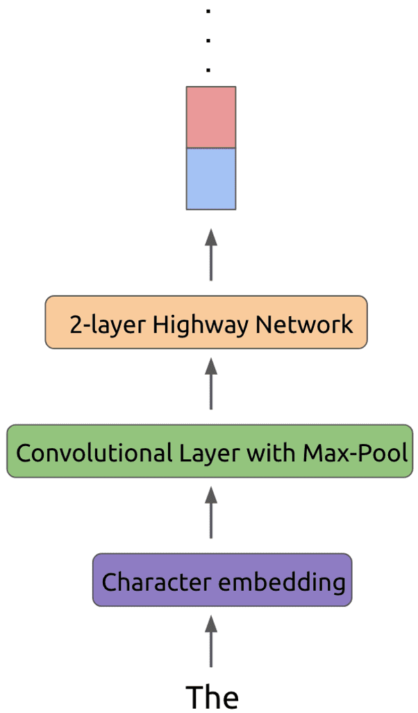 Character embeddings followed by convolutional layer with max pool followed by 2 layer highway network for ELMo paper