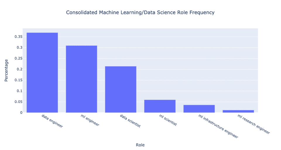 all machine learning, data science, data engineering roles at Y-Combinator companies normalized frequencies