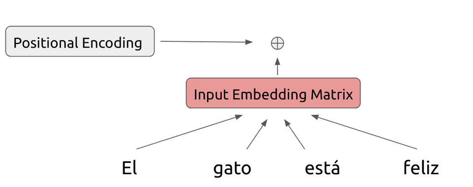 Positional encoding added to embedding matrix in Transformer model