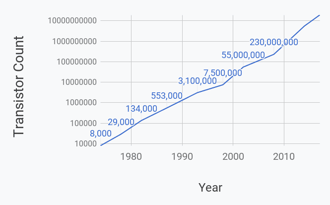Number of transistors on standard microprocessors over time