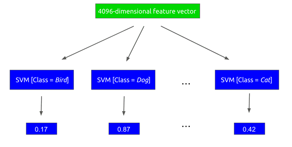 support vector machine classifiers per class for object detection